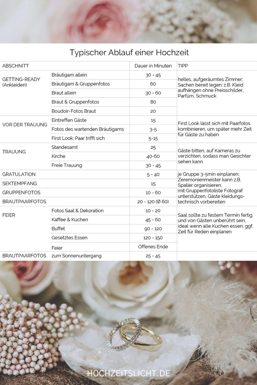 Übersicht Ablauf Hochzeit Zeitplan